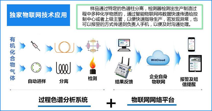 GC2030气相色谱仪Plus物联网技术