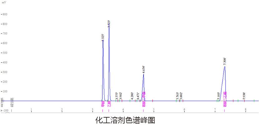 化工溶剂色谱峰图
