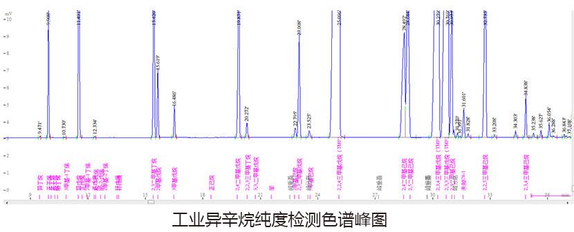 异辛烷色谱峰图