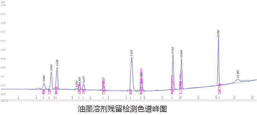 油墨溶剂残留色谱峰图