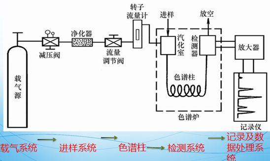 润扬仪器:GC气相色谱仪的校准(检验)条件